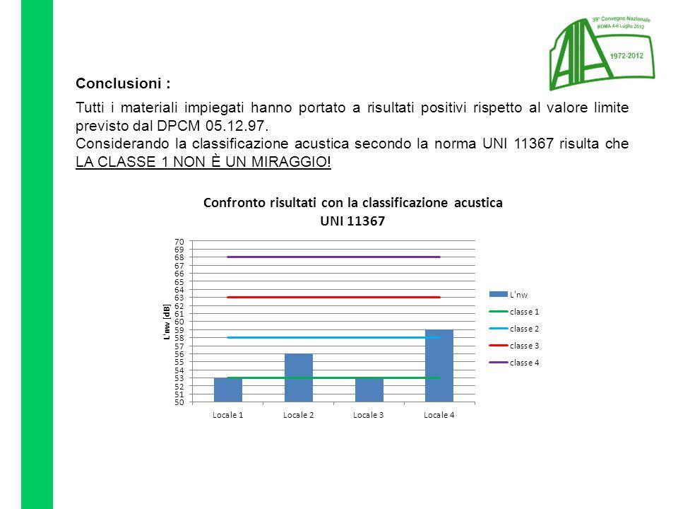 Conclusioni : Tutti i materiali impiegati hanno portato a risultati positivi rispetto al valore limite previsto dal DPCM 05.12.97.