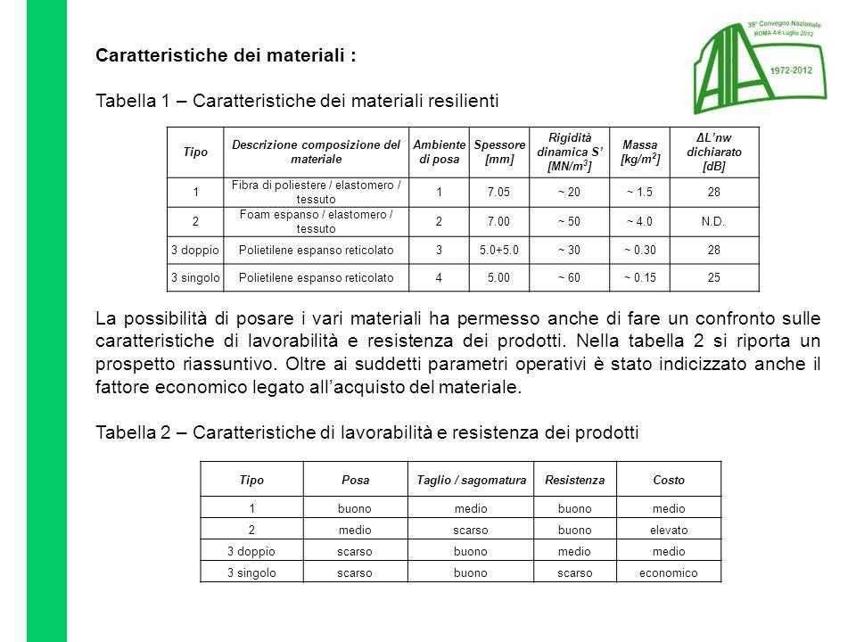 Caratteristiche dei materiali : Tabella 1 – Caratteristiche dei materiali resilienti La possibilità di posare i vari materiali ha permesso anche di fare un confronto sulle caratteristiche di lavorabilità e resistenza dei prodotti.