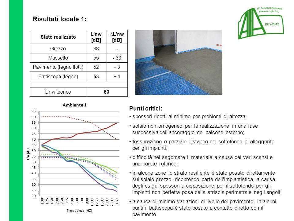 Risultati locale 1: Stato realizzato L'nw [dB] ∆L'nw [dB] Grezzo88- Massetto55- 33 Pavimento (legno flott.)52- 3 Battiscopa (legno)53+ 1 L'nw teorico53 Punti critici: spessori ridotti al minimo per problemi di altezza; solaio non omogeneo per la realizzazione in una fase successiva dell'ancoraggio del balcone esterno; fessurazione e parziale distacco del sottofondo di alleggerito per gli impianti; difficoltà nel sagomare il materiale a causa dei vari scansi e una parete rotonda; in alcune zone lo strato resiliente è stato posato direttamente sul solaio grezzo, ricoprendo parte dell'impiantistica, a causa degli esigui spessori a disposizione per il sottofondo per gli impianti non perfetta posa della striscia perimetrale negli angoli; a causa di minime variazioni di livello del pavimento, in alcuni punti il battiscopa è stato posato a contatto diretto con il pavimento.