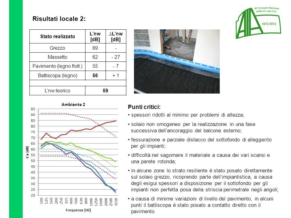 Risultati locale 2: Stato realizzato L'nw [dB] ∆L'nw [dB] Grezzo89- Massetto62- 27 Pavimento (legno flott.)55- 7 Battiscopa (legno)56+ 1 L'nw teorico59 Punti critici: spessori ridotti al minimo per problemi di altezza; solaio non omogeneo per la realizzazione in una fase successiva dell'ancoraggio del balcone esterno; fessurazione e parziale distacco del sottofondo di alleggerito per gli impianti; difficoltà nel sagomare il materiale a causa dei vari scansi e una parete rotonda; in alcune zone lo strato resiliente è stato posato direttamente sul solaio grezzo, ricoprendo parte dell'impiantistica, a causa degli esigui spessori a disposizione per il sottofondo per gli impianti non perfetta posa della striscia perimetrale negli angoli; a causa di minime variazioni di livello del pavimento, in alcuni punti il battiscopa è stato posato a contatto diretto con il pavimento.