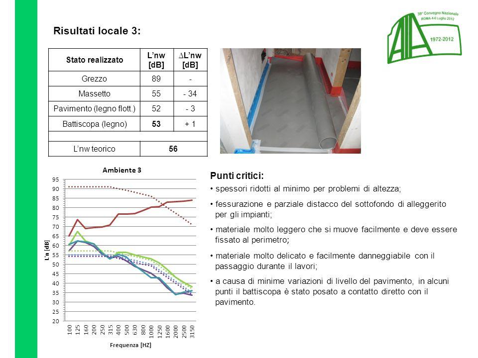 Risultati locale 3: Stato realizzato L'nw [dB] ∆L'nw [dB] Grezzo89- Massetto55- 34 Pavimento (legno flott.)52- 3 Battiscopa (legno)53+ 1 L'nw teorico56 Punti critici: spessori ridotti al minimo per problemi di altezza; fessurazione e parziale distacco del sottofondo di alleggerito per gli impianti; materiale molto leggero che si muove facilmente e deve essere fissato al perimetro ; materiale molto delicato e facilmente danneggiabile con il passaggio durante il lavori; a causa di minime variazioni di livello del pavimento, in alcuni punti il battiscopa è stato posato a contatto diretto con il pavimento.