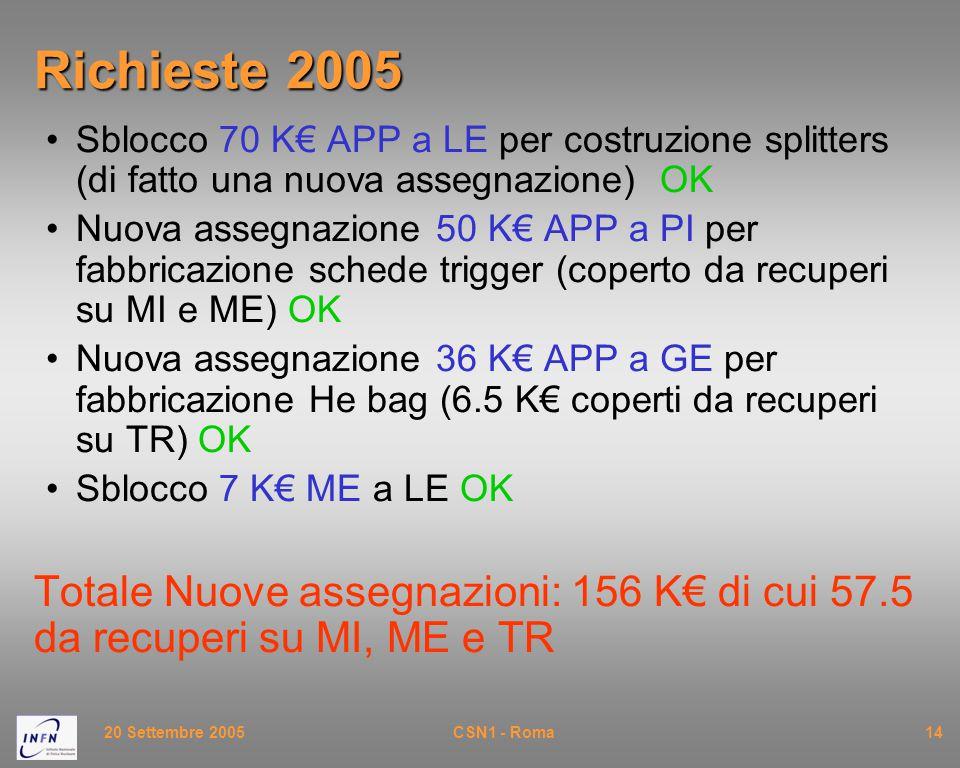 20 Settembre 2005CSN1 - Roma14 Richieste 2005 Sblocco 70 K€ APP a LE per costruzione splitters (di fatto una nuova assegnazione) OK Nuova assegnazione