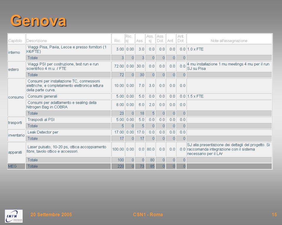 20 Settembre 2005CSN1 - Roma15Genova