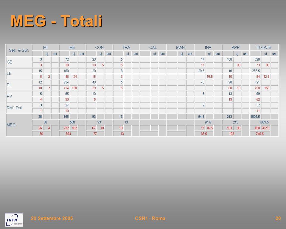 20 Settembre 2005CSN1 - Roma20 MEG - Totali