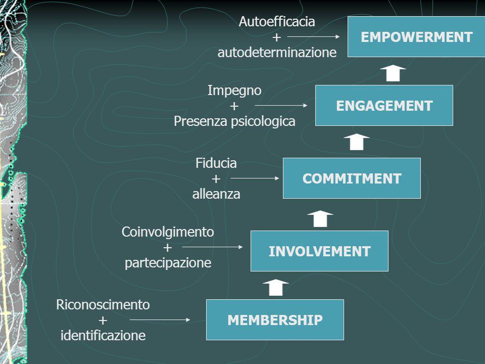 Riconoscimento + identificazione Coinvolgimento + partecipazione Fiducia + alleanza Impegno + Presenza psicologica Autoefficacia + autodeterminazione MEMBERSHIP INVOLVEMENT COMMITMENT ENGAGEMENT EMPOWERMENT