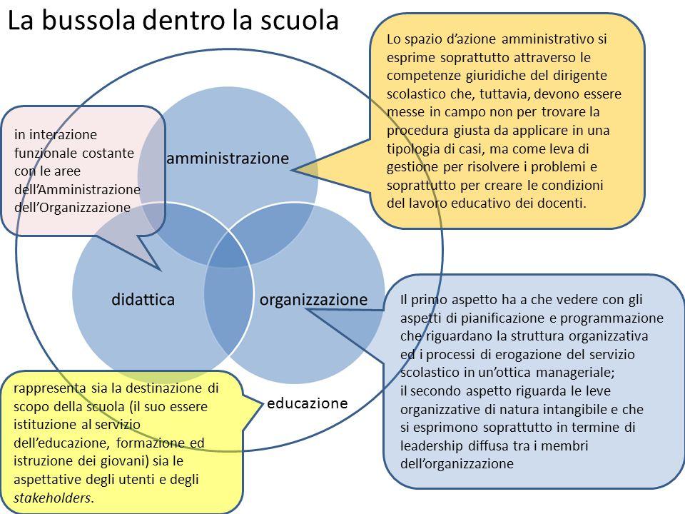 La bussola dentro la scuola educazione rappresenta sia la destinazione di scopo della scuola (il suo essere istituzione al servizio dell'educazione, f