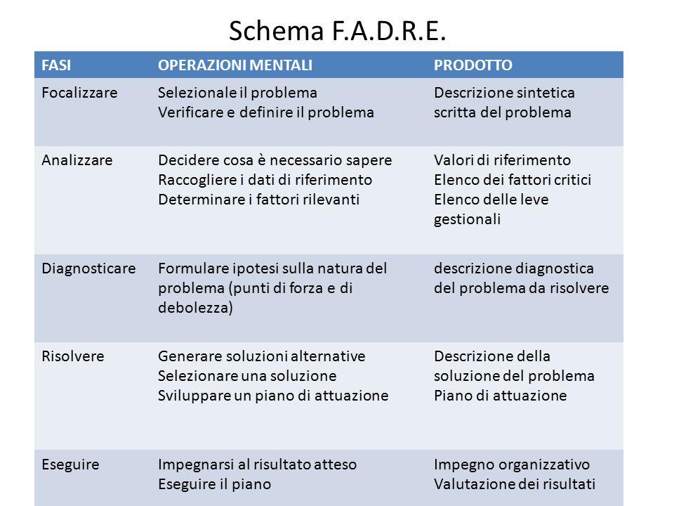 Schema F.A.D.R.E. FASIOPERAZIONI MENTALIPRODOTTO FocalizzareSelezionale il problema Verificare e definire il problema Descrizione sintetica scritta de