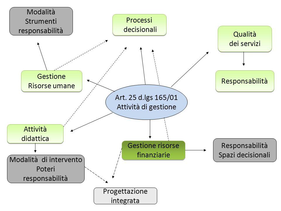 Art. 25 d.lgs 165/01 Attività di gestione Processi decisionali Processi decisionali Qualità dei servizi Qualità dei servizi Responsabilità Gestione ri