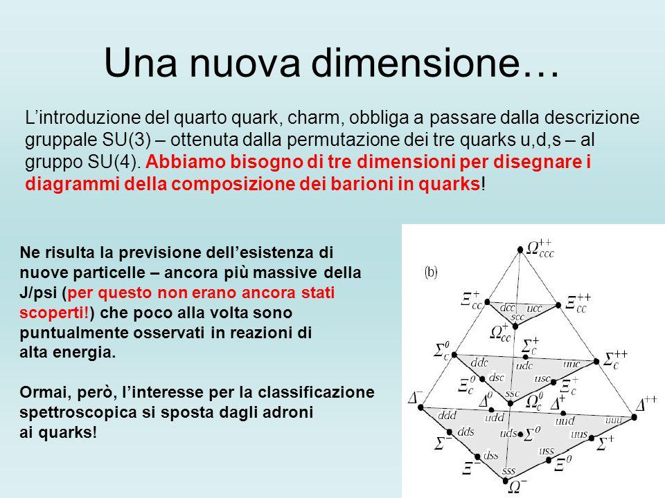 Una nuova dimensione… L'introduzione del quarto quark, charm, obbliga a passare dalla descrizione gruppale SU(3) – ottenuta dalla permutazione dei tre quarks u,d,s – al gruppo SU(4).