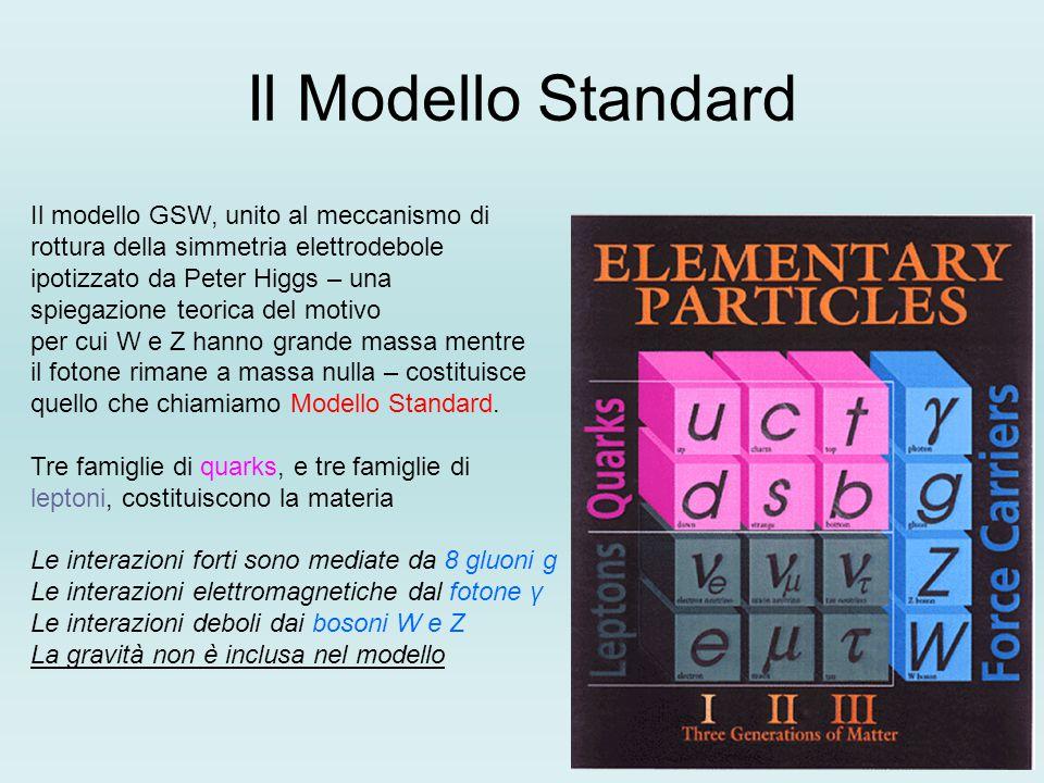 Il Modello Standard Il modello GSW, unito al meccanismo di rottura della simmetria elettrodebole ipotizzato da Peter Higgs – una spiegazione teorica del motivo per cui W e Z hanno grande massa mentre il fotone rimane a massa nulla – costituisce quello che chiamiamo Modello Standard.