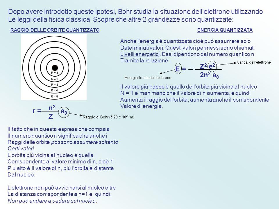 Un nuovo modello che per certi aspetti andava oltre i confini della fisica classica, Fu proposto da Niels Bohr nel 1913. Il modello di Bohr comprende