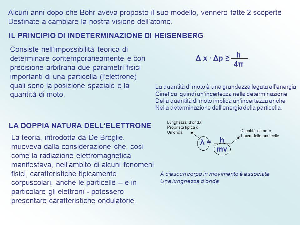 Il modello di Bohr forniva anche una spiegazione del perché gli spettri atomici sono Discreti. Per passare da un'orbita con energia Minore a una con e