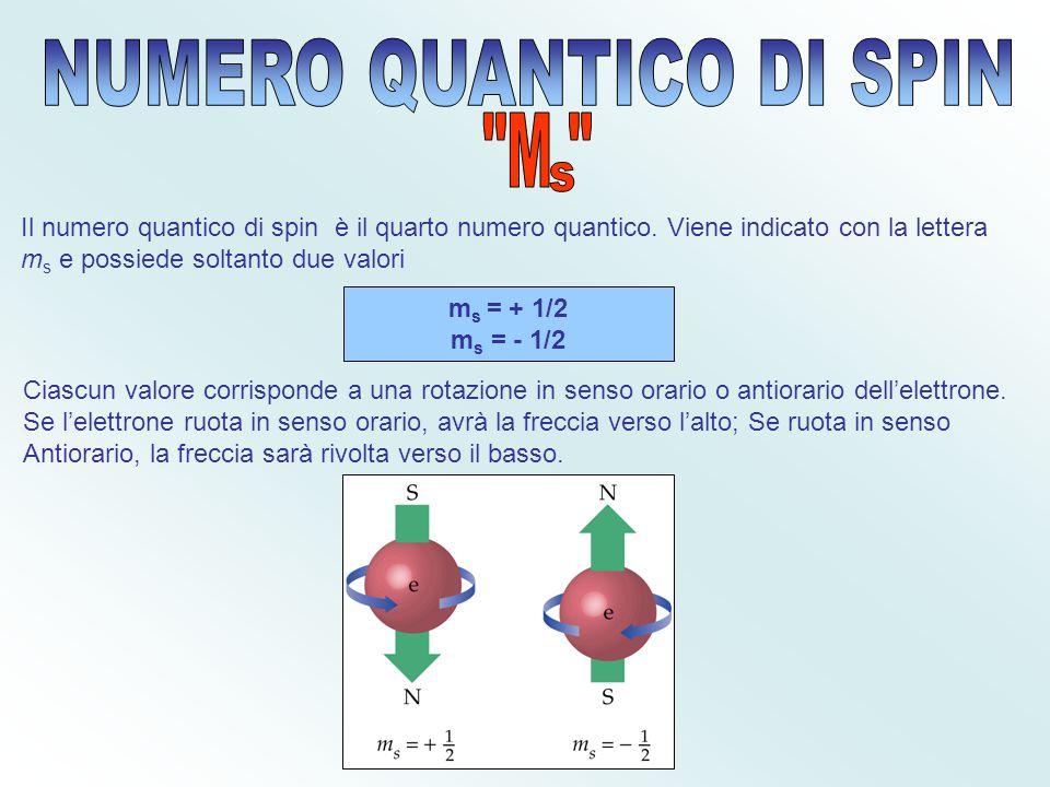 Dato che l'orbitale s è di forma sferica, esso ha un'unica orientazione nello spazio. Gli Orbitali p, d, f, invece, possono avere diverse orientazioni