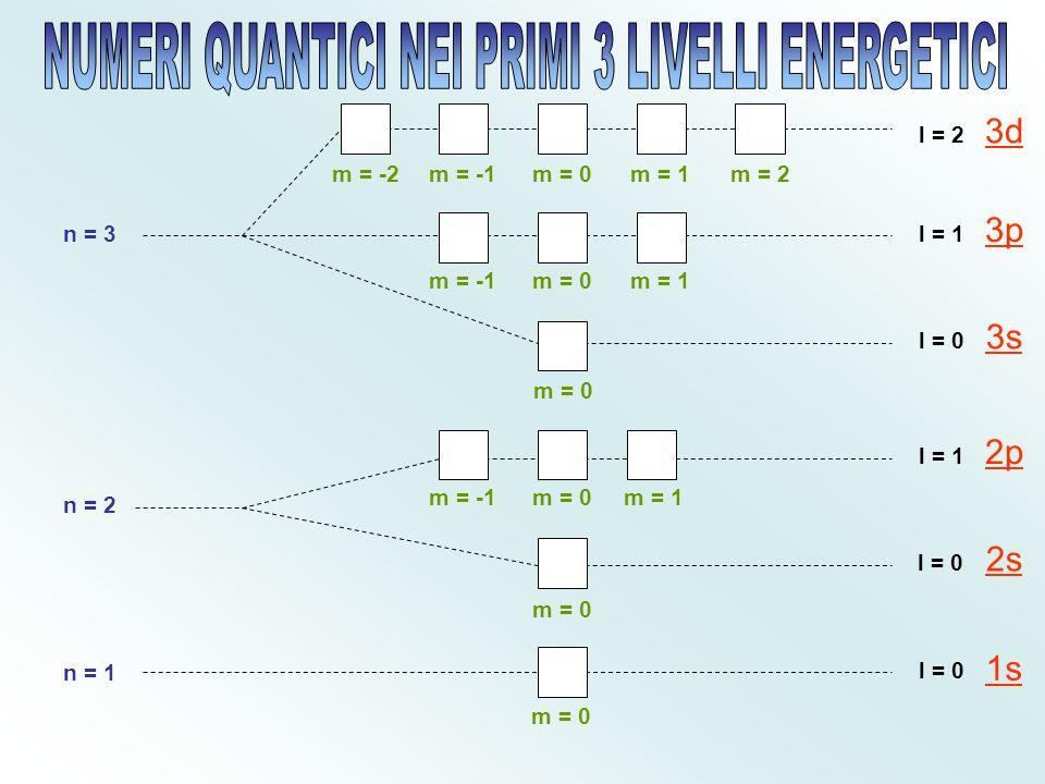 Per descrivere la configurazione elettronica degli elementi secondo il diagramma Aufbau ciascun orbitale viene rappresentato con un quadratino. Per mo