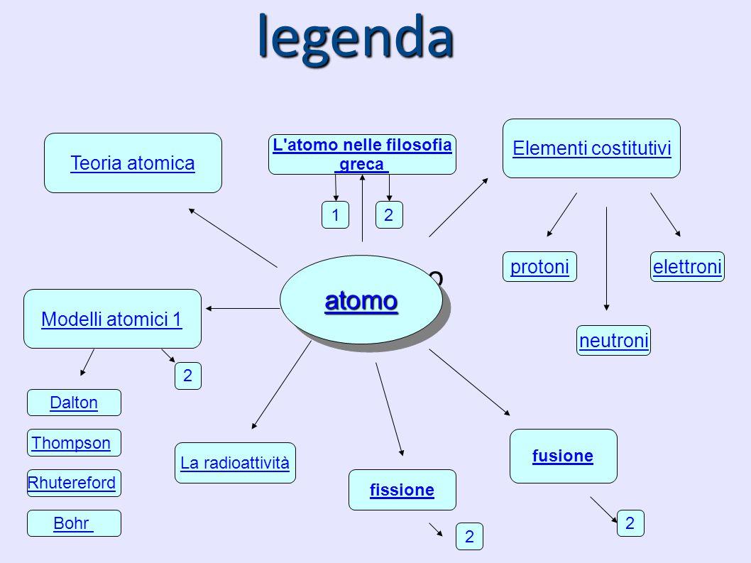 atomo legenda Elementi costitutivi protoni neutroni elettroni Modelli atomici 1 Teoria atomica L'atomo nelle filosofia greca fissione fusione Dalton T
