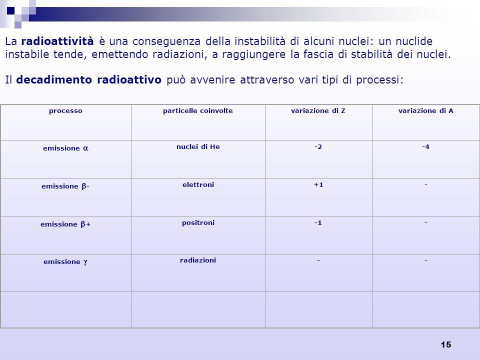 15 La radioattività è una conseguenza della instabilità di alcuni nuclei: un nuclide instabile tende, emettendo radiazioni, a raggiungere la fascia di