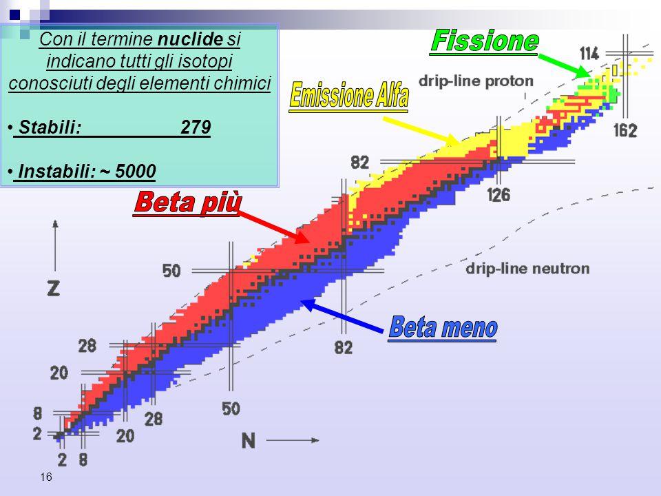 16 Con il termine nuclide si indicano tutti gli isotopi conosciuti degli elementi chimici Stabili: 279 Instabili: ~ 5000