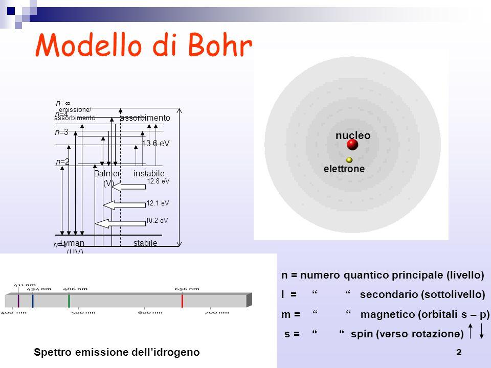 2 n=1 n=2 n=3 n=4 n=n= 13.6 eV 10.2 eV 12.1 eV 12.8 eV Modello di Bohr Lyman (UV) Balmer (V) emissione/ assorbimento stabile instabile n = numero qu