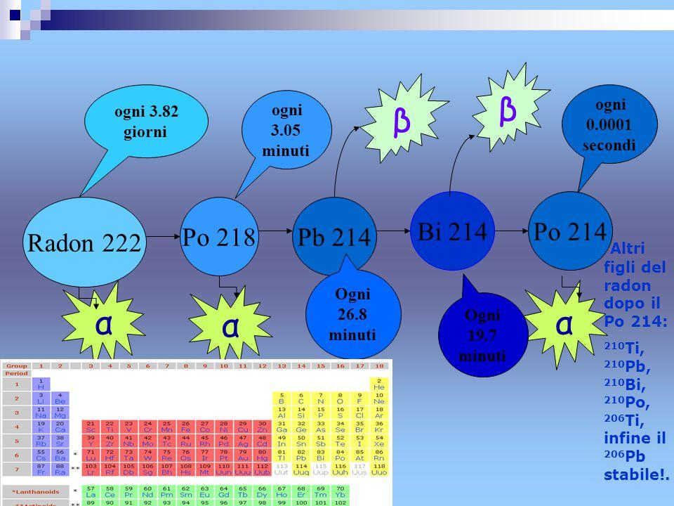 Radon 222 Po 218Pb 214 Bi 214Po 214 α α β β α ogni 0.0001 secondi ogni 3.05 minuti Ogni 26.8 minuti Ogni 19.7 minuti ogni 3.82 giorni Altri figli del