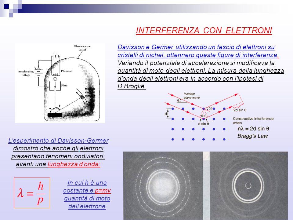 INTERFERENZA CON ELETTRONI Davisson e Germer utilizzando un fascio di elettroni su cristalli di nichel, ottennero queste figure di interferenza. Varia