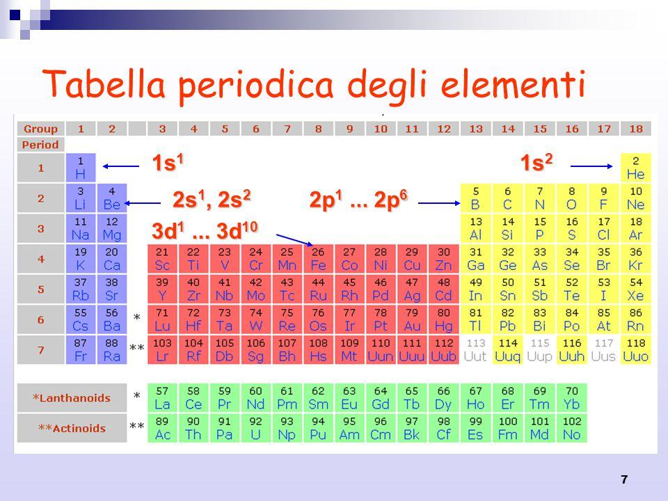 7 Tabella periodica degli elementi 1s 1 1s 2 2s 1, 2s 2 2p 1... 2p 6 3d 1... 3d 10