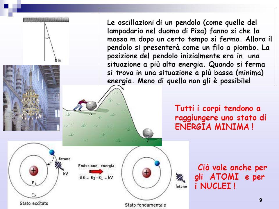 9 Le oscillazioni di un pendolo (come quelle del lampadario nel duomo di Pisa) fanno si che la massa m dopo un certo tempo si ferma. Allora il pendolo