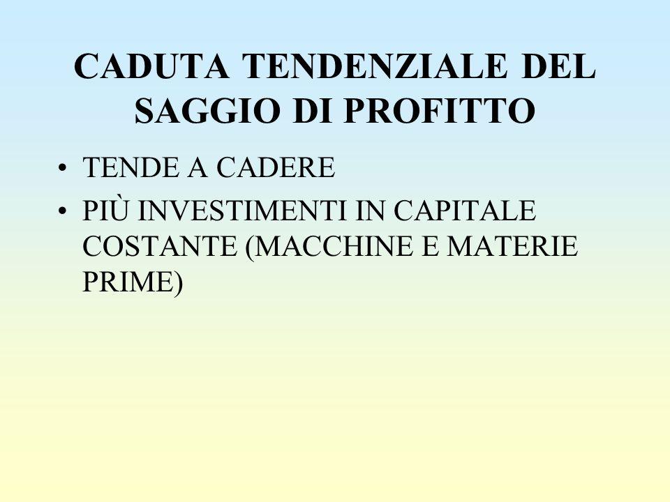 CADUTA TENDENZIALE DEL SAGGIO DI PROFITTO TENDE A CADERE PIÙ INVESTIMENTI IN CAPITALE COSTANTE (MACCHINE E MATERIE PRIME)