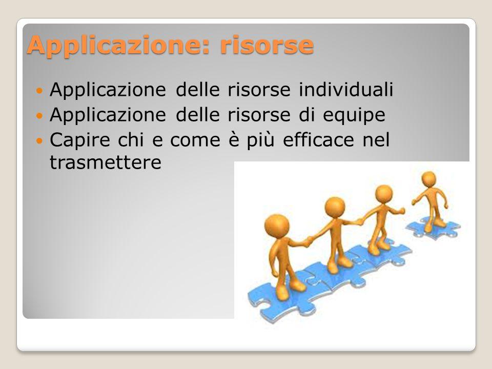 Applicazione: risorse Applicazione delle risorse individuali Applicazione delle risorse di equipe Capire chi e come è più efficace nel trasmettere