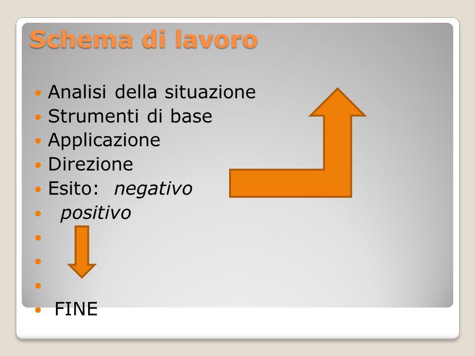 Schema di lavoro Analisi della situazione Strumenti di base Applicazione Direzione Esito: negativo positivo FINE