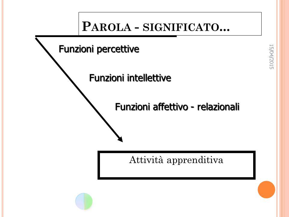 P AROLA - SIGNIFICATO... Attività apprenditiva Funzioni percettive Funzioni intellettive Funzioni affettivo - relazionali
