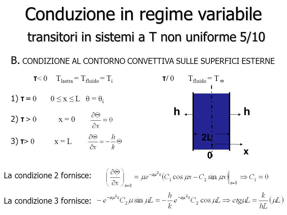 Conduzione in regime variabile transitori in sistemi a T non uniforme 5/10 B. CONDIZIONE AL CONTORNO CONVETTIVA SULLE SUPERFICI ESTERNE τ < 0 T lastra