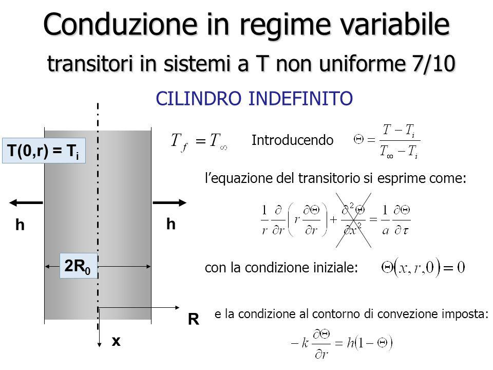 CILINDRO INDEFINITO Conduzione in regime variabile transitori in sistemi a T non uniforme 7/10 Introducendo h R 2R 0 T(0,r) = T i h x l'equazione del
