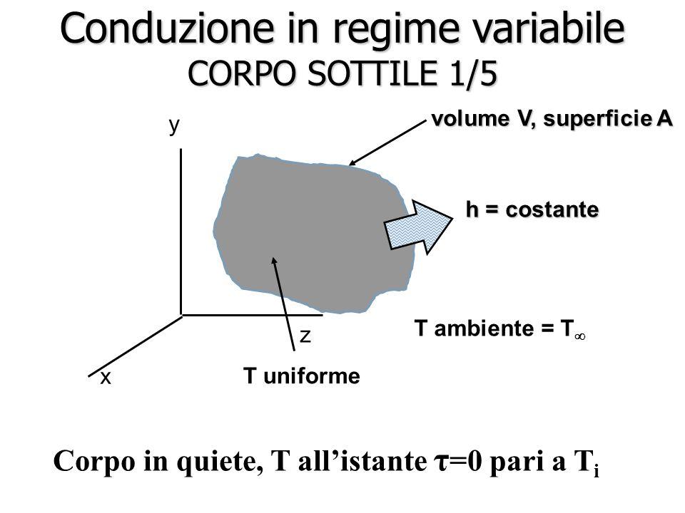 Conduzione in regime variabile CORPO SOTTILE 1/5 T uniforme x y z volume V, superficie A h = costante T ambiente = T  Corpo in quiete, T all'istante