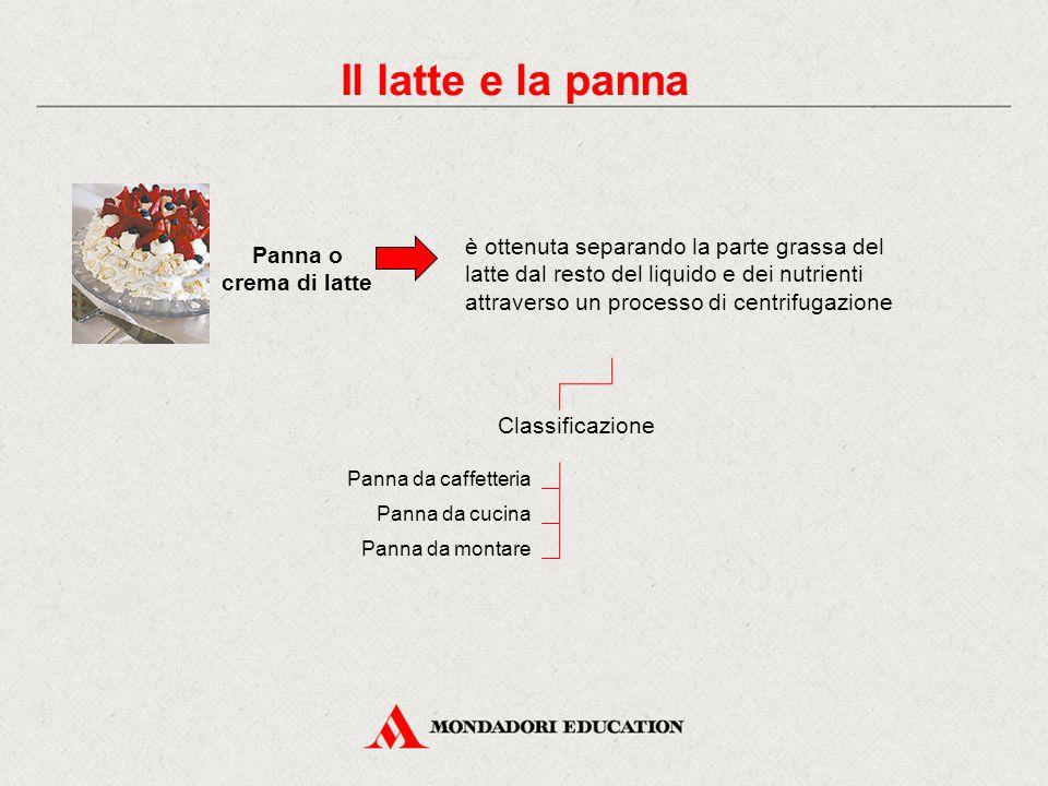 Panna o crema di latte è ottenuta separando la parte grassa del latte dal resto del liquido e dei nutrienti attraverso un processo di centrifugazione Classificazione Panna da caffetteria Il latte e la panna Panna da cucina Panna da montare