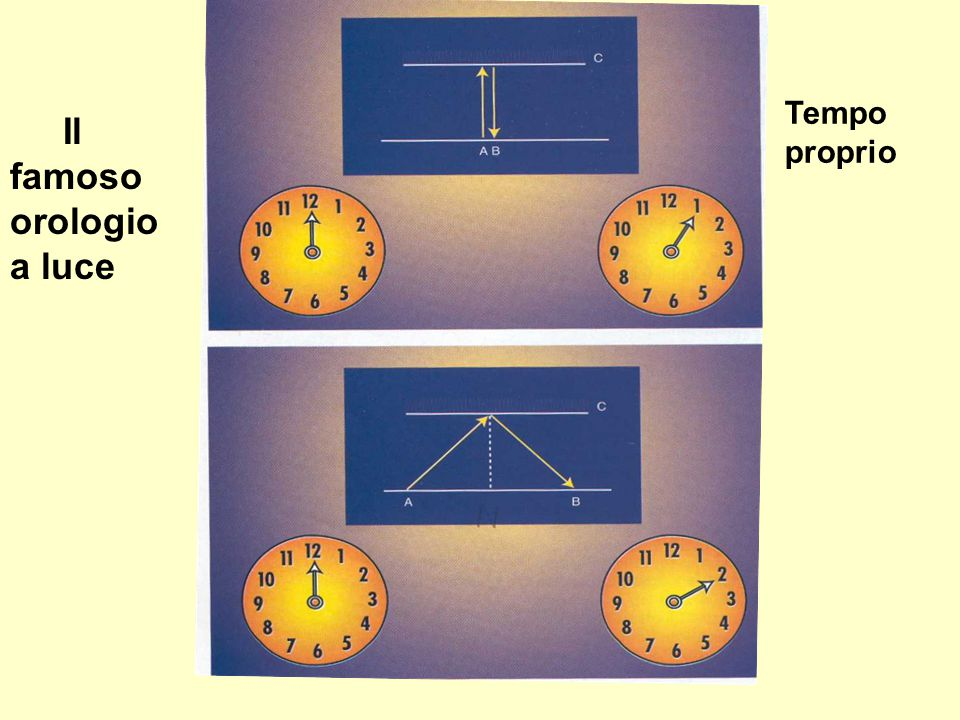 Orologio a luce Il famoso orologio a luce Tempo proprio