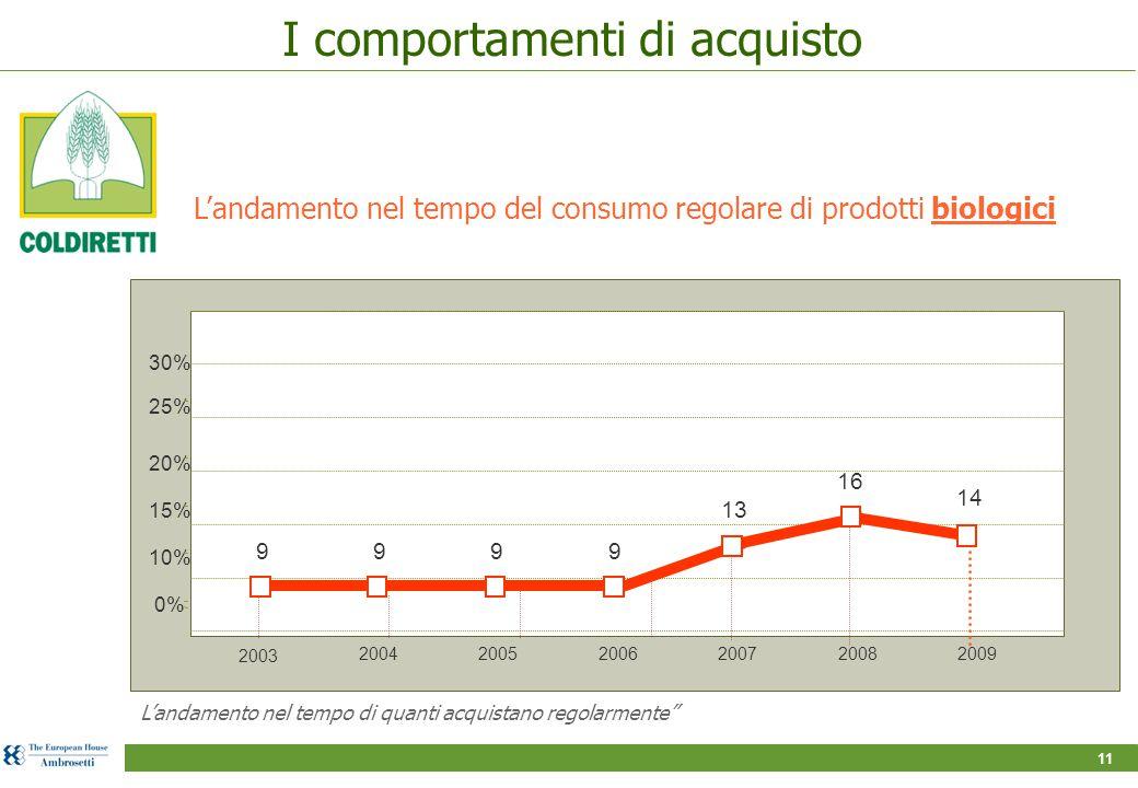 11 L'andamento nel tempo del consumo regolare di prodotti biologici 25% 20% 15% 10% 0% 200420052006200720082009 9 13 16 999 2003 14 30% L'andamento nel tempo di quanti acquistano regolarmente I comportamenti di acquisto