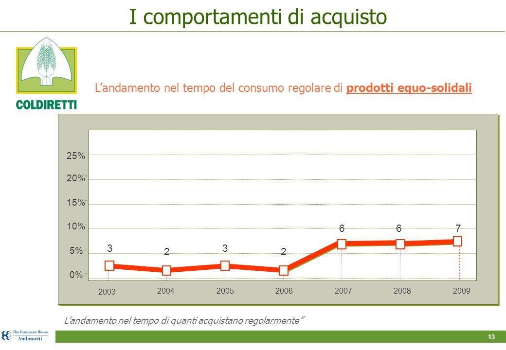 13 L'andamento nel tempo del consumo regolare di prodotti equo-solidali 20% 15% 10% 5% 0% 200420052006200720082009 66 22 2003 7 25% 33 L'andamento nel