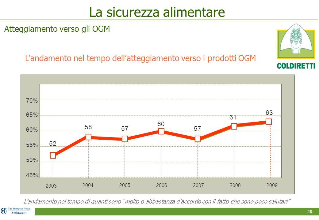 La sicurezza alimentare L'andamento nel tempo dell'atteggiamento verso i prodotti OGM L'andamento nel tempo di quanti sono molto o abbastanza d'accordo con il fatto che sono poco salutari 65% 60% 55% 50% 45% 200420052006200720082009 57 61 58 60 2003 63 70% 57 52 Atteggiamento verso gli OGM