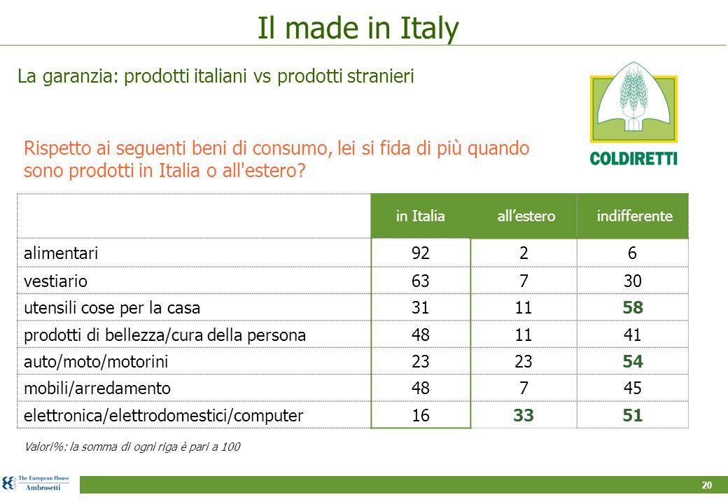 20 Il made in Italy Rispetto ai seguenti beni di consumo, lei si fida di più quando sono prodotti in Italia o all'estero? La garanzia: prodotti italia