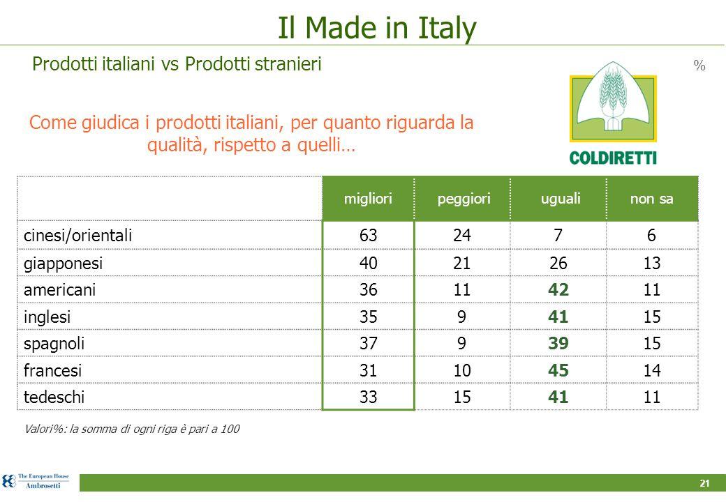 21 Il Made in Italy Come giudica i prodotti italiani, per quanto riguarda la qualità, rispetto a quelli… % migliori peggiori ugualinon sa cinesi/orientali632476 giapponesi40212613 americani36114211 inglesi3594115 spagnoli3793915 francesi31104514 tedeschi33154111 Valori%: la somma di ogni riga è pari a 100 Prodotti italiani vs Prodotti stranieri