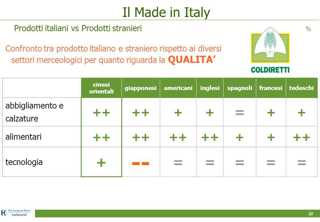22 Confronto tra prodotto italiano e straniero rispetto ai diversi settori merceologici per quanto riguarda la QUALITA' % cinesi orientali giapponesiamericaniinglesispagnolifrancesitedeschi abbigliamento e calzature ++ ++ = ++ alimentari ++ ++ tecnologia + -- ===== Il Made in Italy Prodotti italiani vs Prodotti stranieri