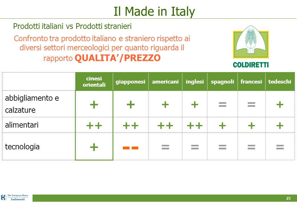 23 Confronto tra prodotto italiano e straniero rispetto ai diversi settori merceologici per quanto riguarda il rapporto QUALITA'/PREZZO cinesi orienta