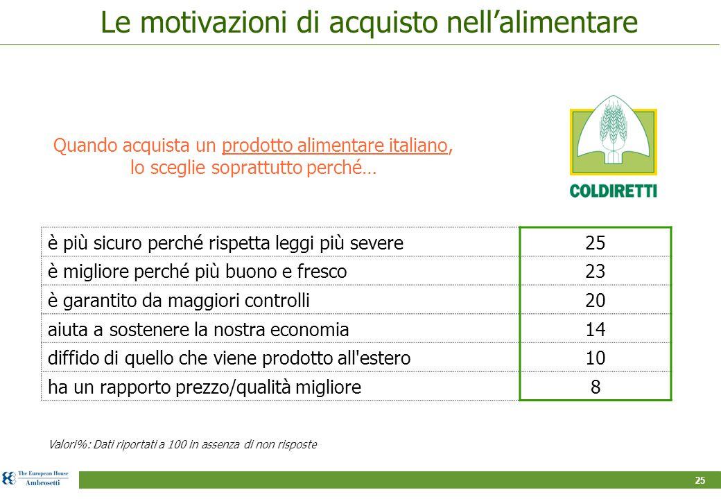 25 Le motivazioni di acquisto nell'alimentare Quando acquista un prodotto alimentare italiano, lo sceglie soprattutto perché… Valori%: Dati riportati