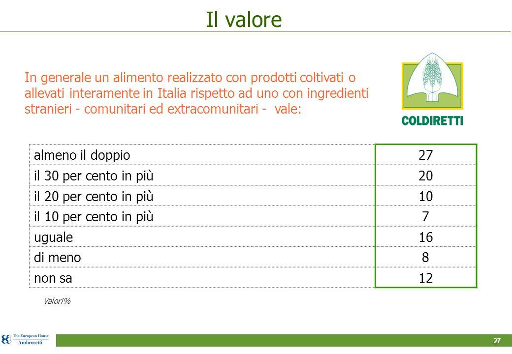 27 Il valore almeno il doppio27 il 30 per cento in più20 il 20 per cento in più10 il 10 per cento in più7 uguale16 di meno8 non sa12 In generale un alimento realizzato con prodotti coltivati o allevati interamente in Italia rispetto ad uno con ingredienti stranieri - comunitari ed extracomunitari - vale: Valori%