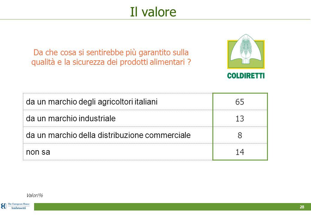 28 Il valore Da che cosa si sentirebbe più garantito sulla qualità e la sicurezza dei prodotti alimentari ? Valori% da un marchio degli agricoltori it
