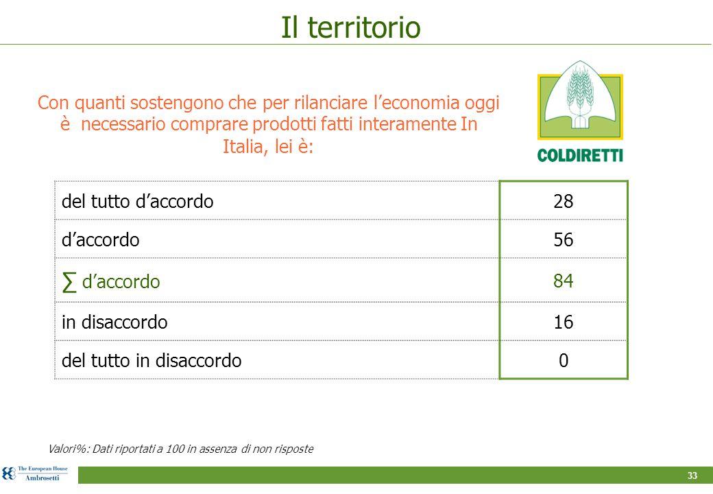 33 Il territorio Con quanti sostengono che per rilanciare l'economia oggi è necessario comprare prodotti fatti interamente In Italia, lei è: Valori%: Dati riportati a 100 in assenza di non risposte del tutto d'accordo28 d'accordo56 ∑ d'accordo 84 in disaccordo16 del tutto in disaccordo0