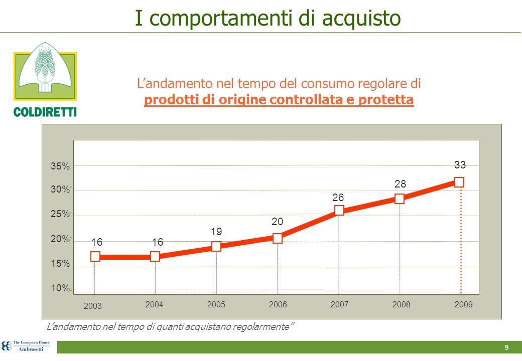 9 L'andamento nel tempo del consumo regolare di prodotti di origine controllata e protetta L'andamento nel tempo di quanti acquistano regolarmente 30% 25% 20% 15% 10% 200420052006200720082009 19 26 28 16 20 2003 33 35% I comportamenti di acquisto