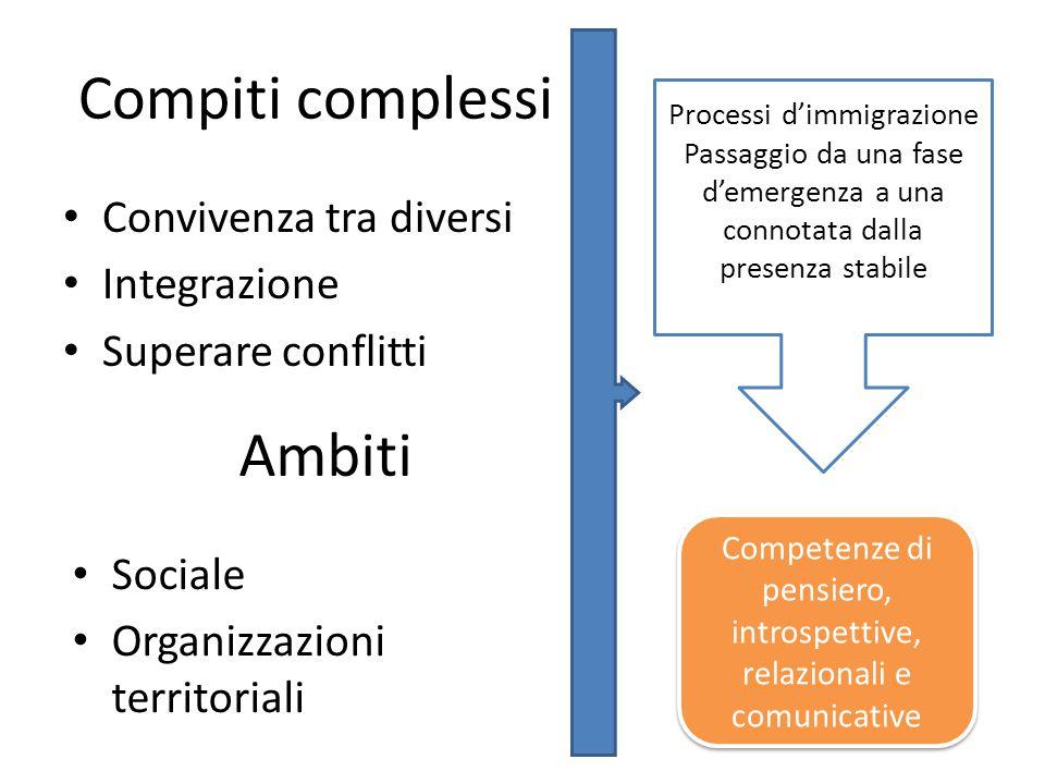 Compiti complessi Convivenza tra diversi Integrazione Superare conflitti Ambiti Sociale Organizzazioni territoriali Processi d'immigrazione Passaggio da una fase d'emergenza a una connotata dalla presenza stabile Competenze di pensiero, introspettive, relazionali e comunicative