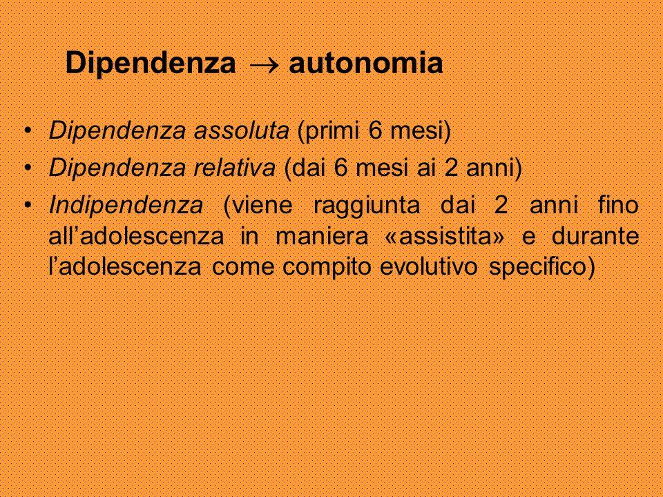 Dipendenza  autonomia Dipendenza assoluta (primi 6 mesi) Dipendenza relativa (dai 6 mesi ai 2 anni) Indipendenza (viene raggiunta dai 2 anni fino all