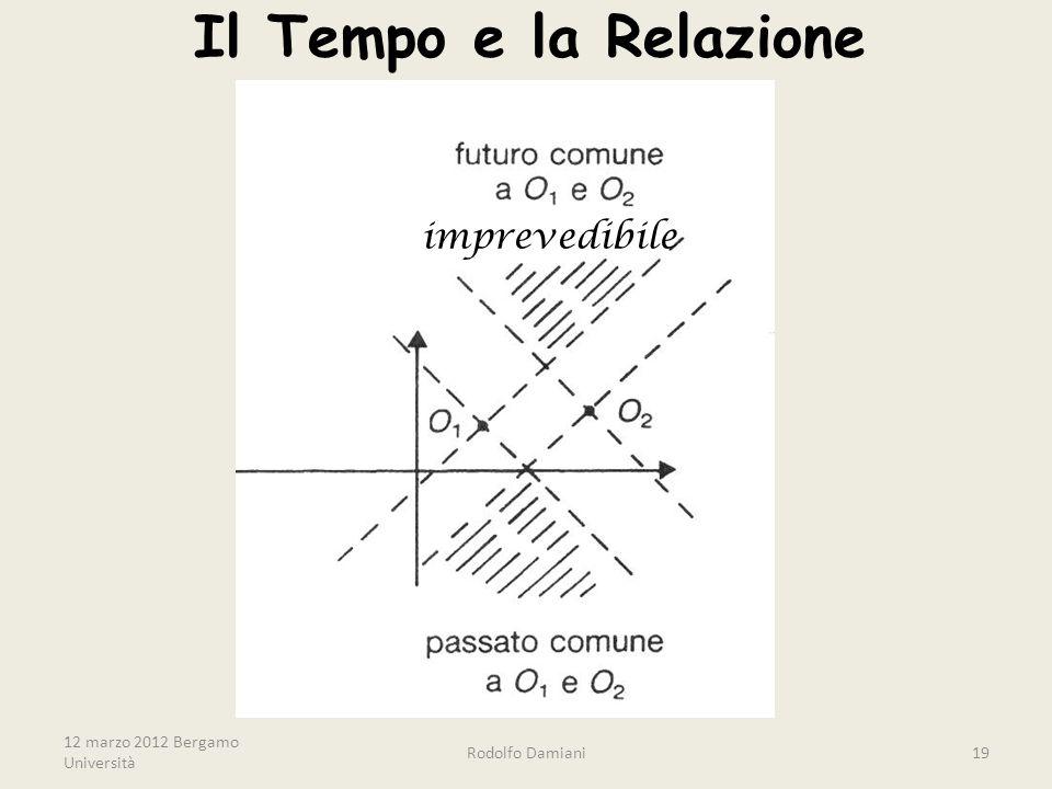 12 marzo 2012 Bergamo Università Rodolfo Damiani19 Il Tempo e la Relazione imprevedibile